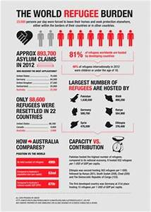 1000+ images about Infographics on Pinterest | Infographic ...
