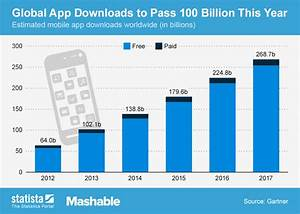 Lion Growth Chart Chart Global App Downloads To Pass 100 Billion This Year