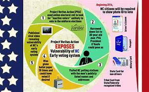 N.C. early voting revealed as vulnerable to identity fraud ...
