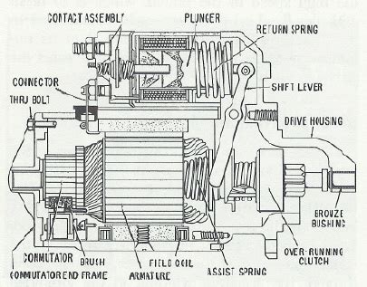 starter solenoid rebuild pelican parts forums