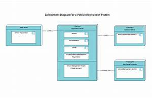 Uml Diagram Types With Examples For Each Type Of Uml Diagrams