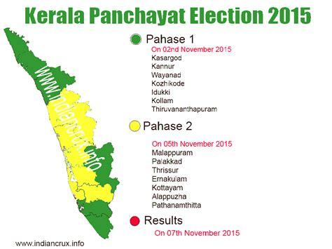Kerala Panchayat Election 2015 Results And Statistics