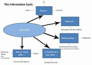 Introduction To The Information Cycle