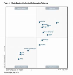 Gartner box a leader in content collaboration platforms for Gartner magic quadrant document management