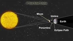 How are the terms umbra and penumbra related to an eclipse ...