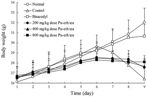 Component Analysis Of Pu Erh And Its Anti Constipation Effects