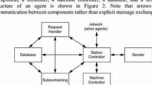 Logical Diagram Of Agent Components