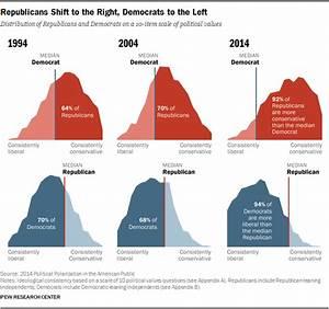 The Prisoners' Dilemma of Modern American Politics ...