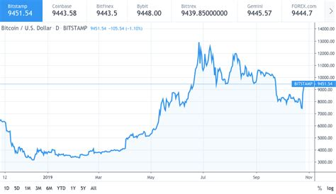 Up to $1 million or down to $100? Would Bitcoin price hit $16000 by the end of October?