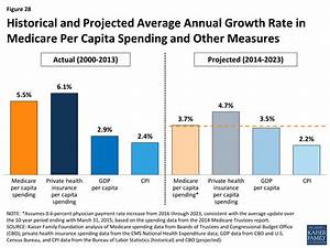 A Primer on Medicare – How much does Medicare spend, and ...