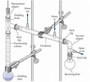 Build A Lab Quality  Ish  Distillation Apparatus