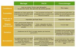 Pacs Régime Des Biens : comparatif mariage pacs concubinage notaires de france ~ Farleysfitness.com Idées de Décoration