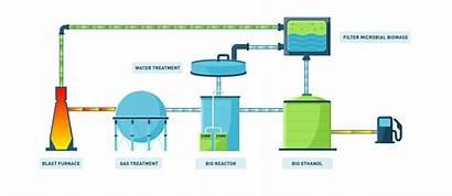 Co2 Ethanol Process Bio Into Production Fermentation