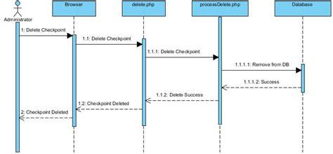 team wiki  redspot sequence diagram