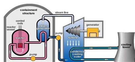 Глава VIII Принцип действия и возможности ядерного реактора. Атомная проблема