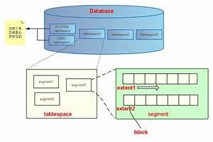 Oracle  Logical Structure  Tablespace  U2192 Segment  U2192 Extent