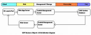 Sap Businessobjects Business Intelligence 4 0 Architecture