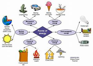 Types Of Energy Concept Map