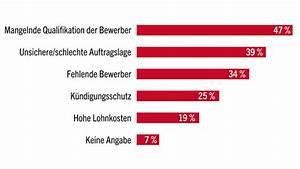 Geringfügige Beschäftigung Berlin : geringf gige besch ftigung dgb will minijobs reformieren ~ Eleganceandgraceweddings.com Haus und Dekorationen