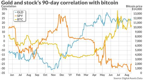 Trade ideas, forecasts and market news are at your disposal as well. Here's what bitcoin's relationship with the stock market and gold looks like over the past 90 days