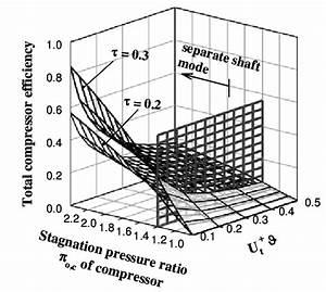Effect Of Compressor Pressure Ratio And U T    U0026thetasym