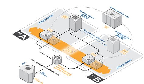 Magento On The Aws Cloud Quick Start Reference Deployment