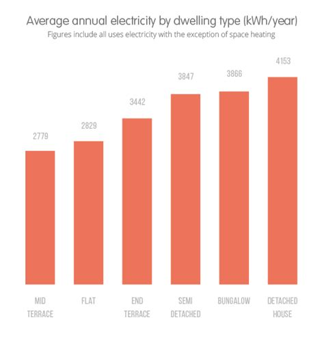 How much electricity does a home use?   OVO Energy