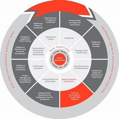 Indigenous Circle Sacred Leadership Banff Program Programs