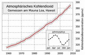 Konzentration Berechnen Chemie : co2 konzentration inder atmosph re schule physik chemie ~ Themetempest.com Abrechnung