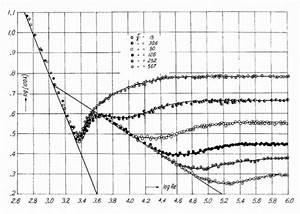 Calcul Des Pertes De Charge R U00e9guli U00e8res En R U00e9gime Turbulent