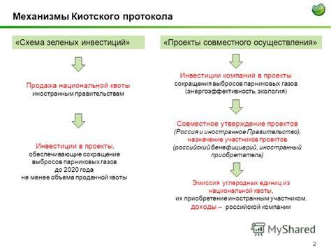 Киотский протокол и Россия Россия и мир