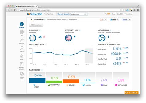 Website Ranking by Similarweb Looks To Topple In The Website Ranking