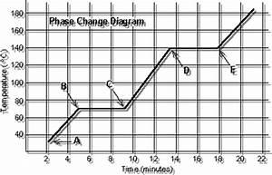 29 Blank Phase Change Diagram