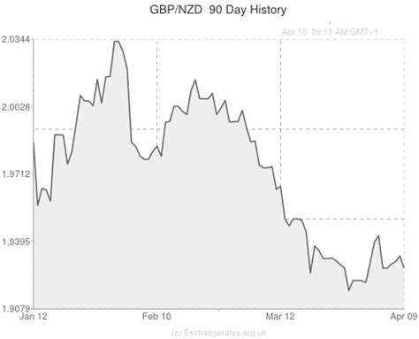 new zealand currency exchange rate gbp to nzd exchange rate higher after manufacturing index