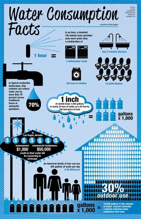 ways  conserve  water