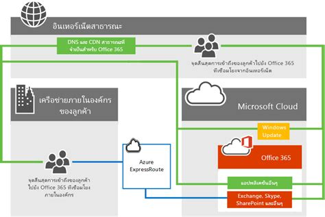 Office 365 Portal Timeout by Azure Expressroute สำหร บ Office 365 Office 365