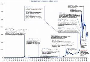 Bitcoin Chart From Beginning The Complete Annotated Price History Of Bitcoin Zero Hedge