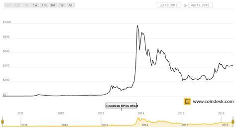 bitcoin exchange calculator bitcoin to dollar exchange calculator 4k bitcoin in usd