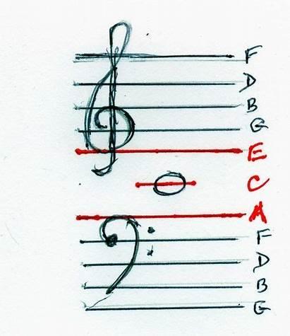 Clef Treble Piano Bass Notes Read Sheet