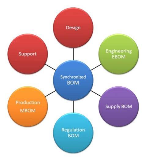 plm product lifecycle management blog