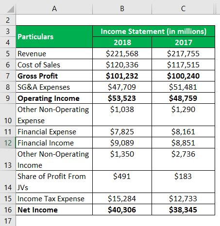 common size income statement examples  limitations