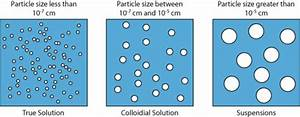 Colloids And Suspensions