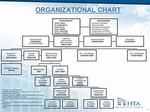Financial Controller Organizational Chart Strength Of Managementkelly Hogancontrollercontroller