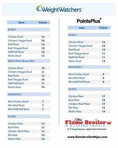 Smart Points Allowance Chart Weight Watchers Points Chart Printable Weight Watchers
