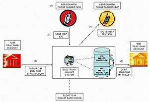 How Might Mobile Payments Work