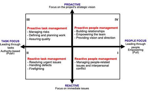 susanne madsens project management  leadership blog