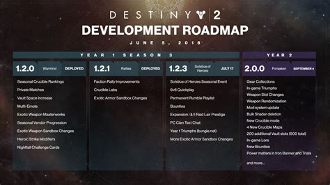 Destiny 2 Gets An Annual Pass, Here's What's Included