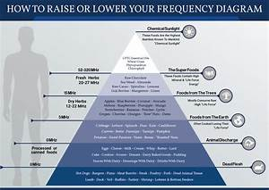 How To Raise Or Lower Your Frequency