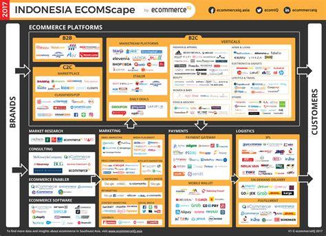top ecommerce sites  apps  indonesia ecommerceiq