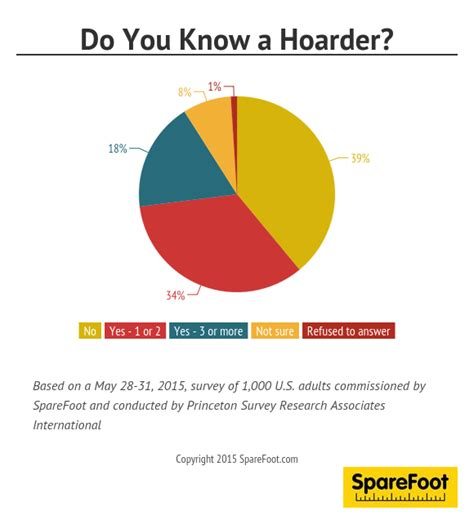 survey   americans     hoarder